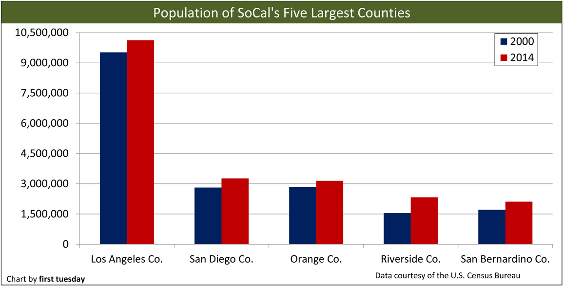 socal-populationtrends-city-county