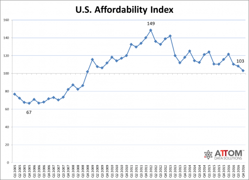 affordability_index_historical_0