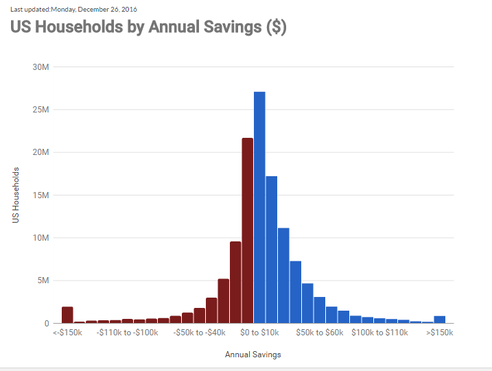 savings-by-income