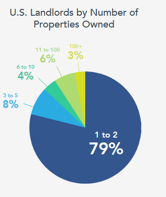 US-landlords-by-number-of-properties