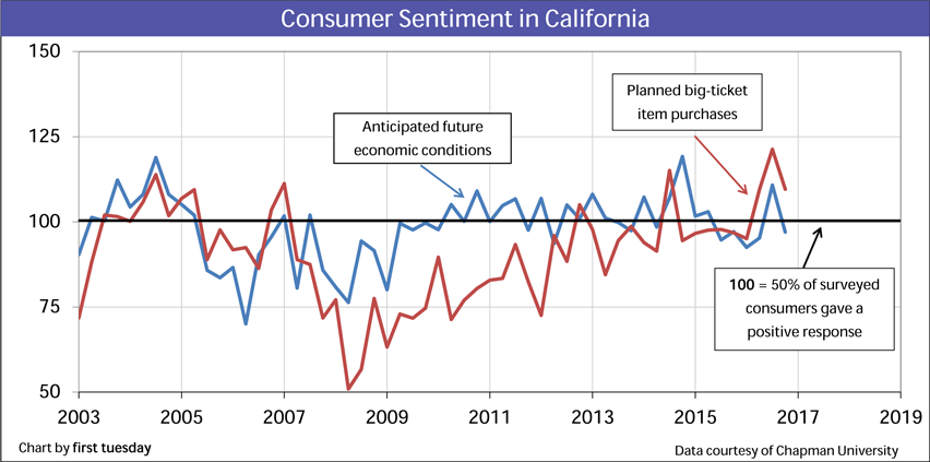 california-consumer-sentiment-q4-2016