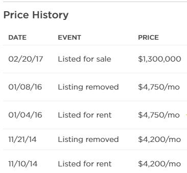rent history