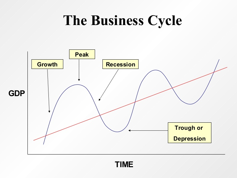 stages-of-business-cycle