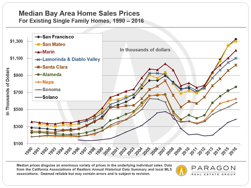 1990-Present_Bay-Area-County-Median-SFD-Prices_by-Year_LDV-version