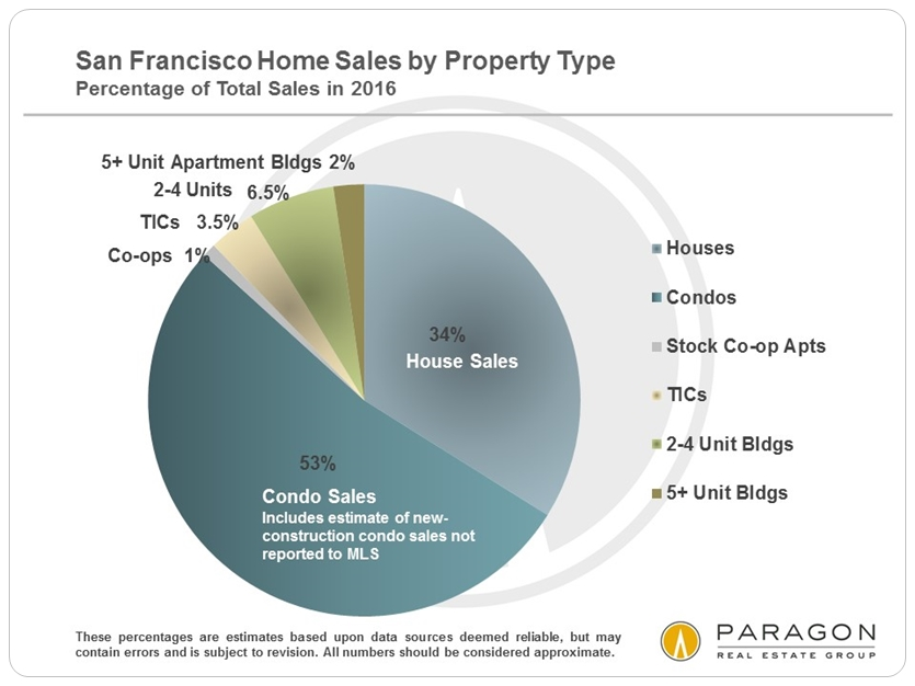 SF_Home_Sales_by_Prop_Type_2016
