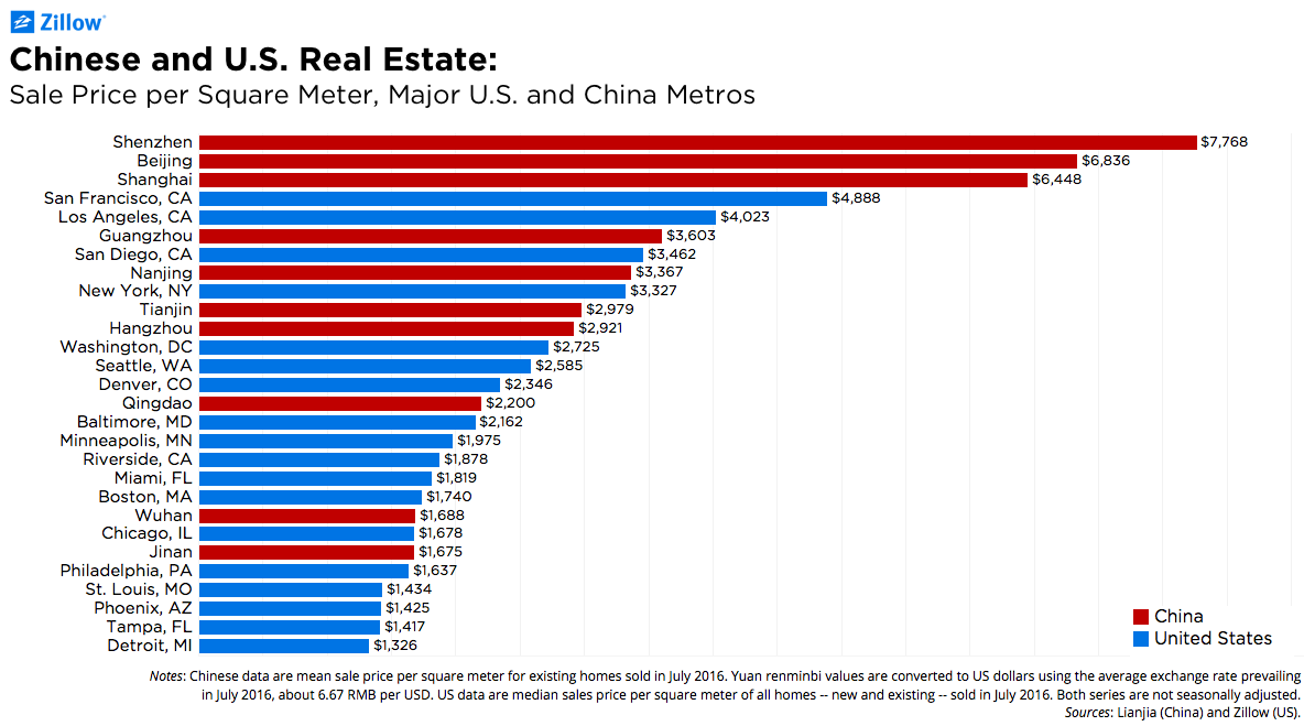 California housing looks cheap in comparison to some ...