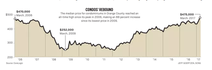 Orange County condo prices hit record level: Can't afford ...
