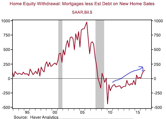 Home-equity-withdrawals