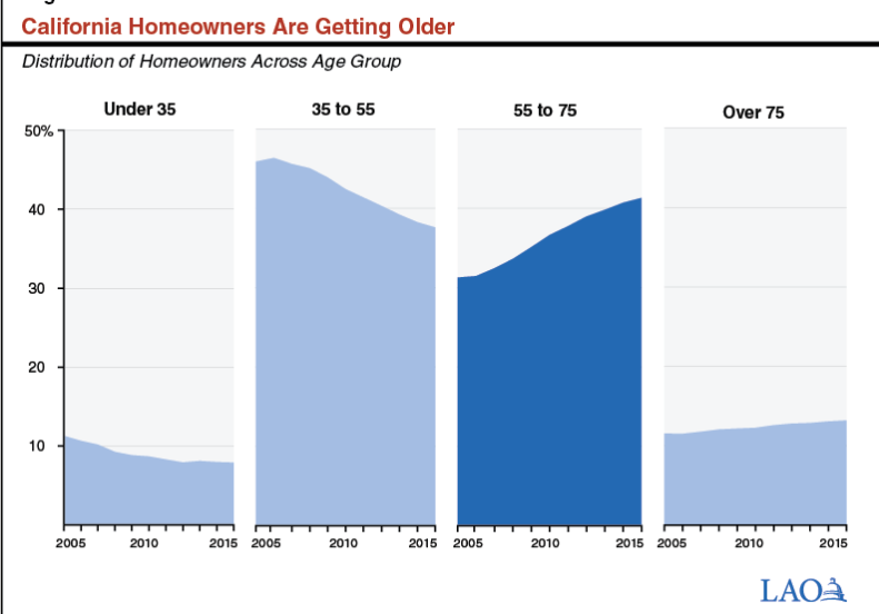 california home owner age
