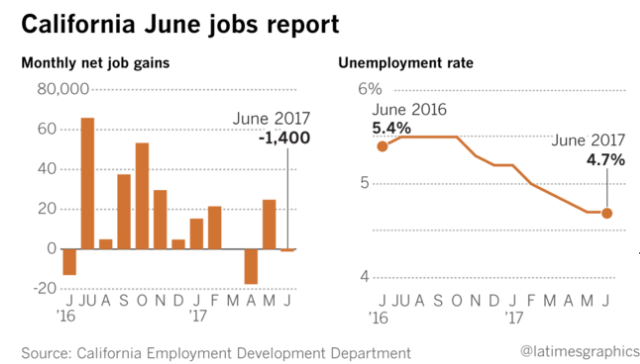 job growth ca