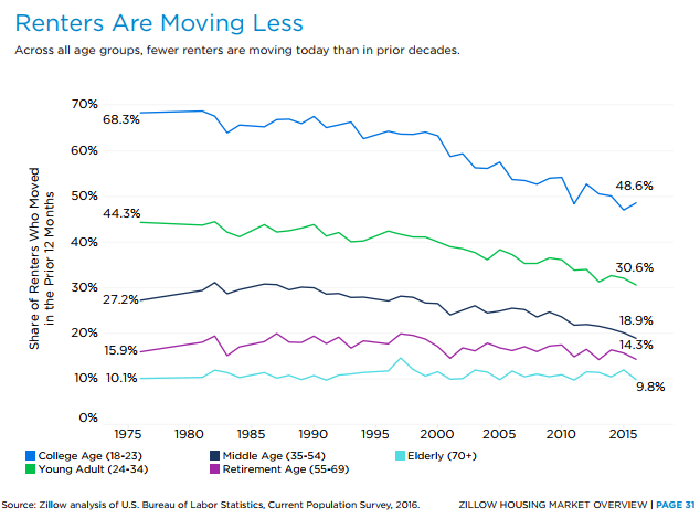 renters not moving