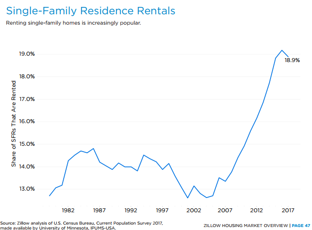 single family homes as rentals