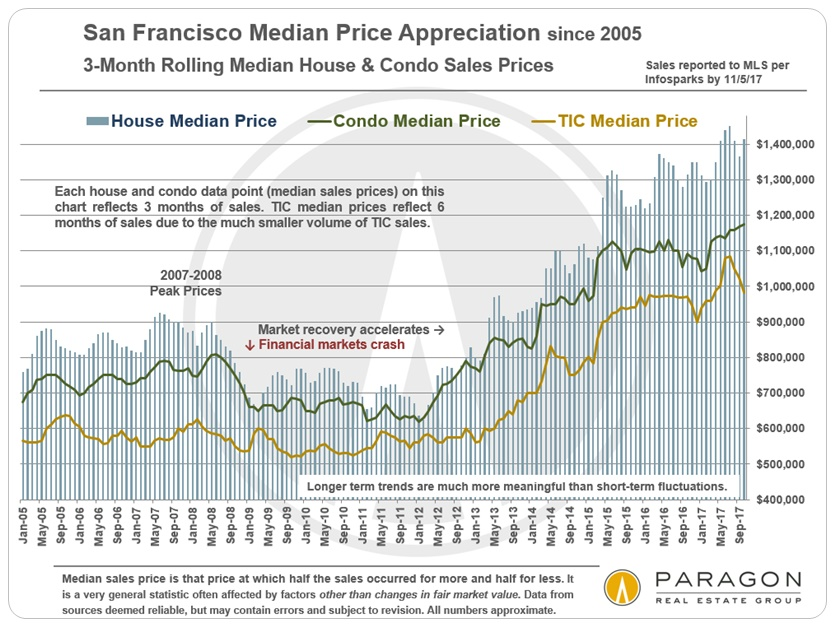 MedianPrices_3-Month-Rolling_SFD-Condo-sep_since-2005