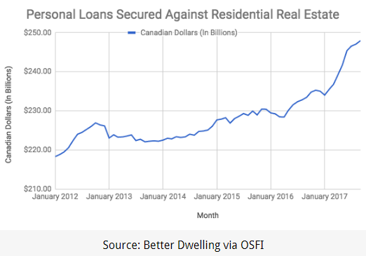 2017-12-12-VCG-personal-loans