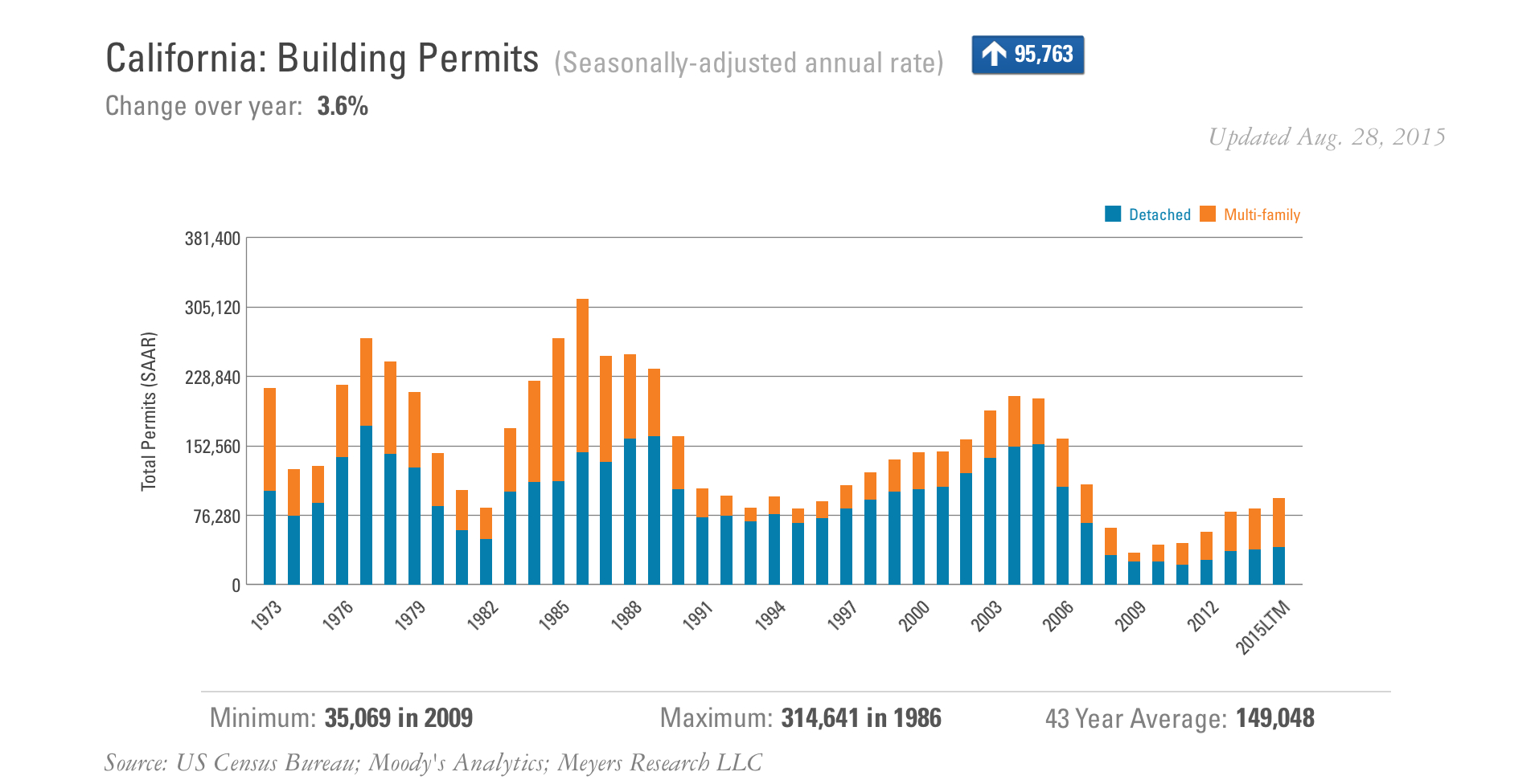 California-Building-Permits