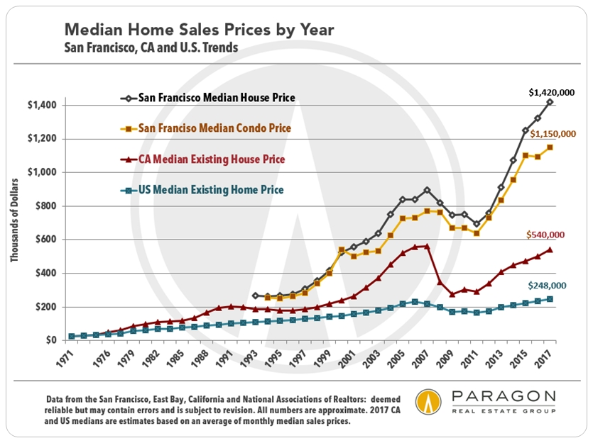 Median Home Value King County