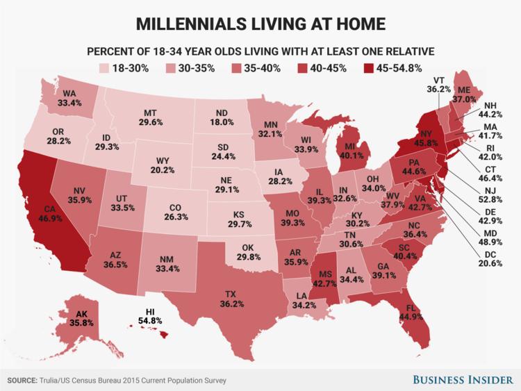 millennials at home