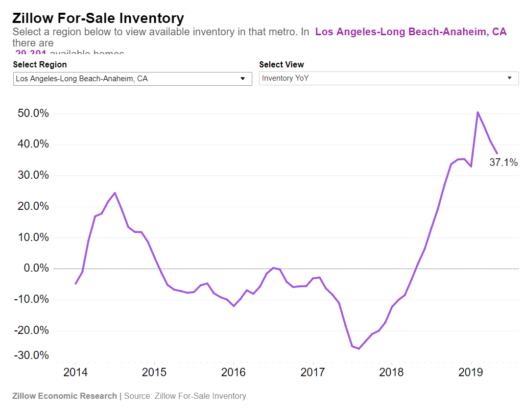 Soaring inventory in Southern California: Homes available for sale