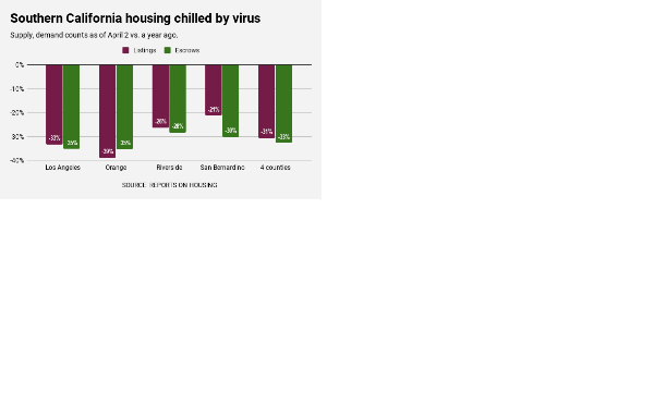 Housing Market Has Come To A Crashing Stop 1 3 Of Tenants Not Paying Rents Great Park In Irvine Drops To Almost No Sales And Socal Housing Collapses To 6 Year Lows Dr