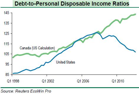 Debt-to-disposable income ratio