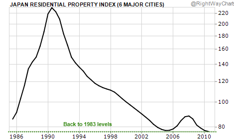 Japan Property Index 1986-2010